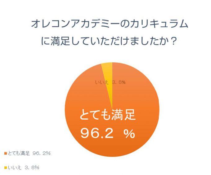 オレコンアカデミーカリキュラムの満足度グラフ:96.2%