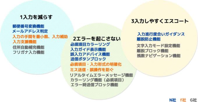 EFOツール3大要素